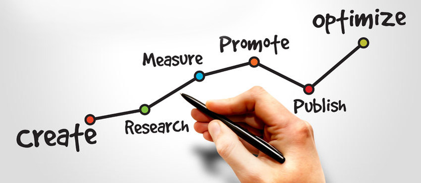 How do I Implement Content Marketing