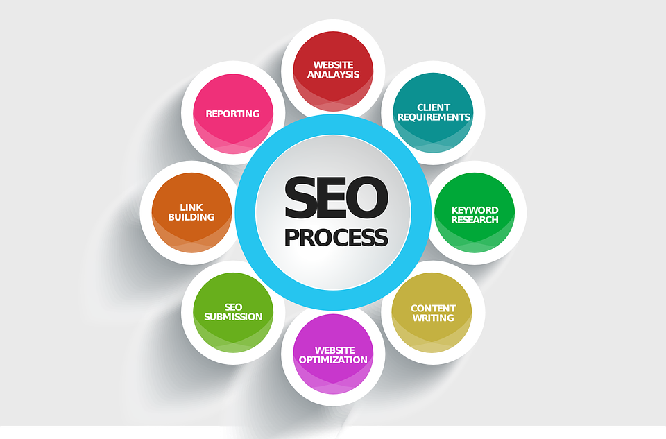 Factors in SEO to increase domain authority